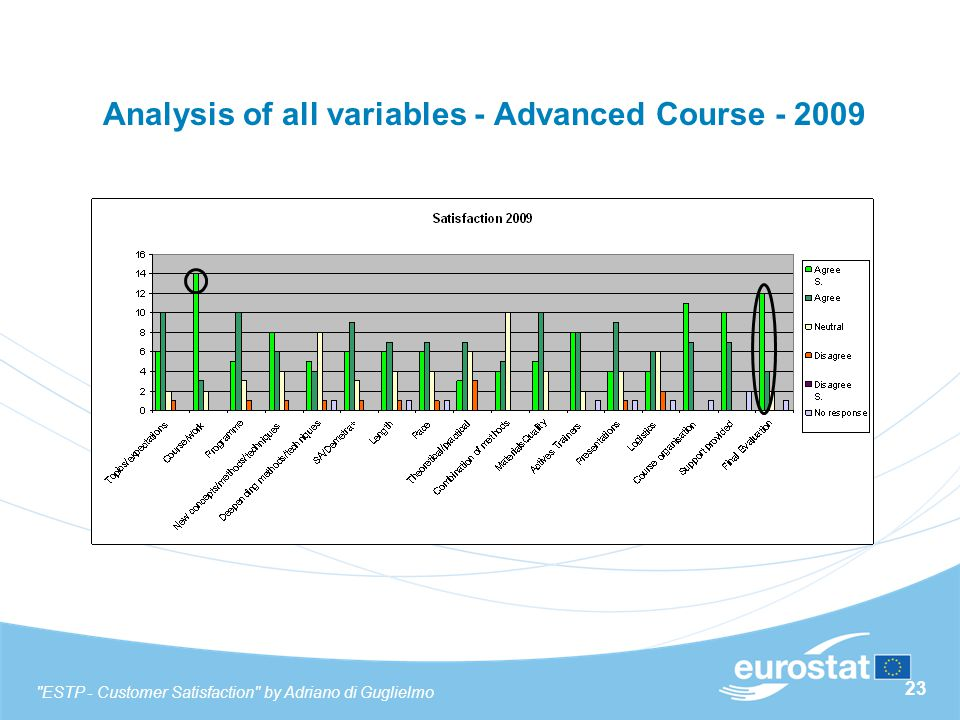 23 Analysis of all variables - Advanced Course - 2009 ESTP - Customer Satisfaction by Adriano di Guglielmo