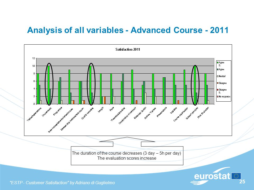 25 Analysis of all variables - Advanced Course - 2011 The duration of the course decreases (3 day – 5h per day) The evaluation scores increase ESTP - Customer Satisfaction by Adriano di Guglielmo