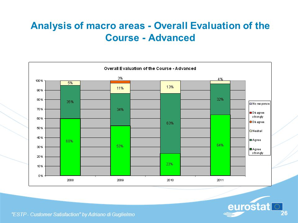 26 Analysis of macro areas - Overall Evaluation of the Course - Advanced ESTP - Customer Satisfaction by Adriano di Guglielmo