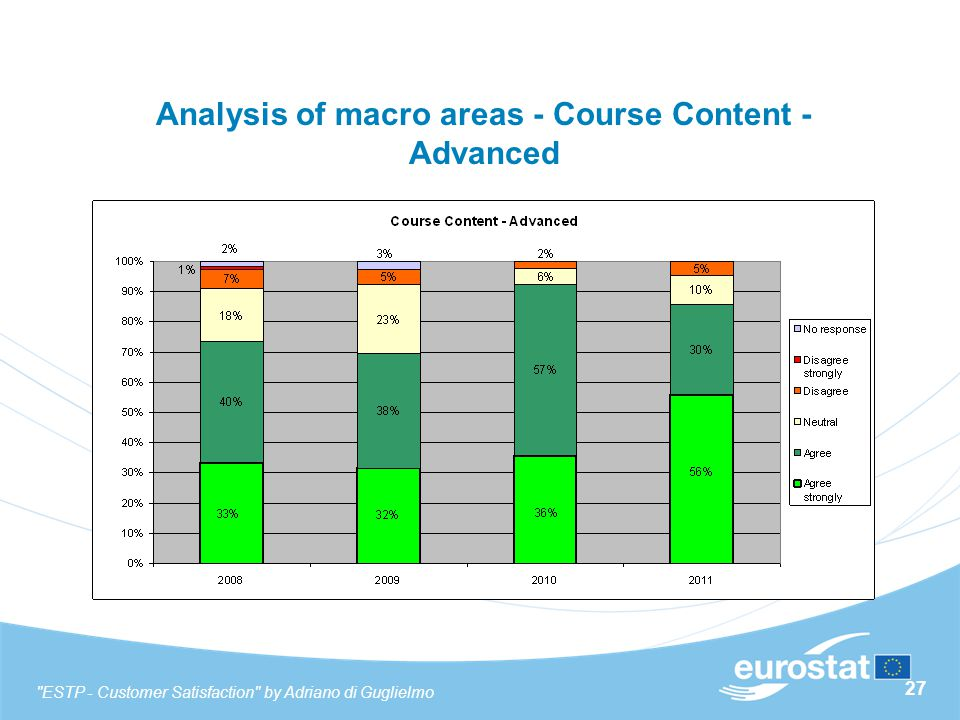 27 Analysis of macro areas - Course Content - Advanced ESTP - Customer Satisfaction by Adriano di Guglielmo