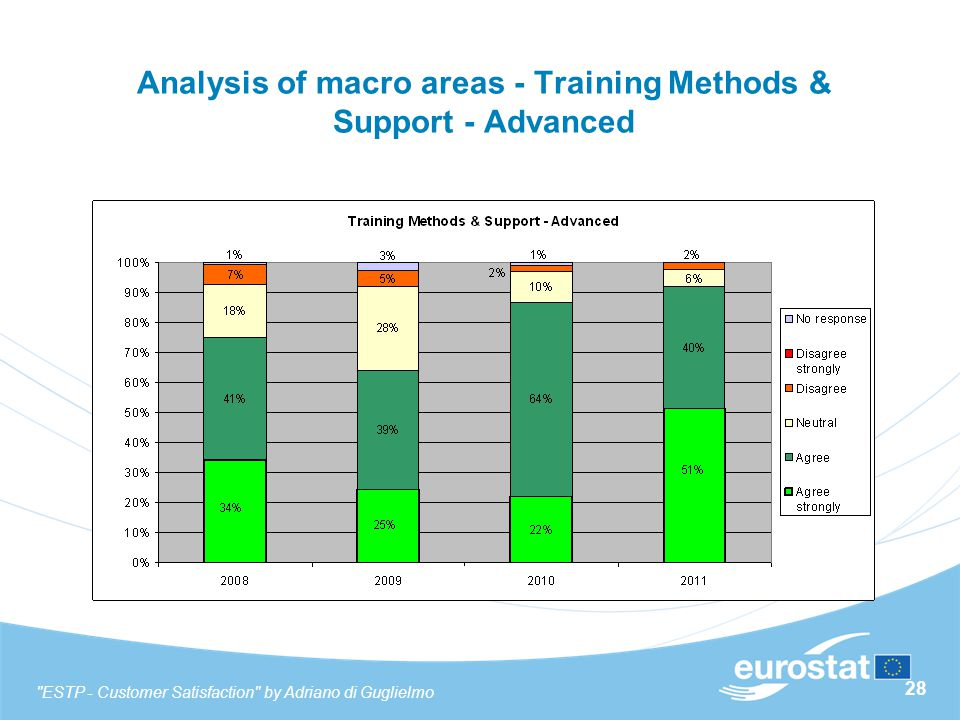 28 Analysis of macro areas - Training Methods & Support - Advanced