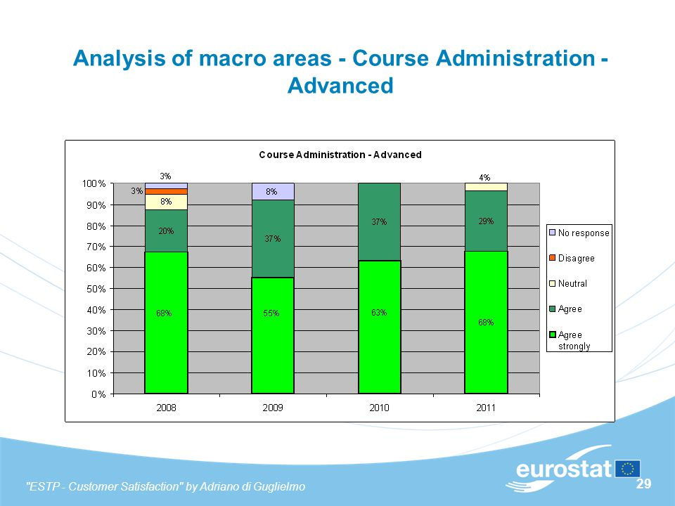 29 Analysis of macro areas - Course Administration - Advanced ESTP - Customer Satisfaction by Adriano di Guglielmo