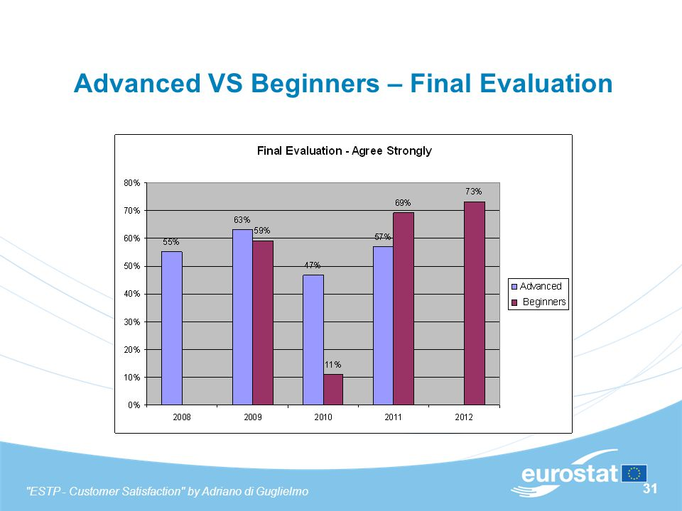 31 Advanced VS Beginners – Final Evaluation ESTP - Customer Satisfaction by Adriano di Guglielmo