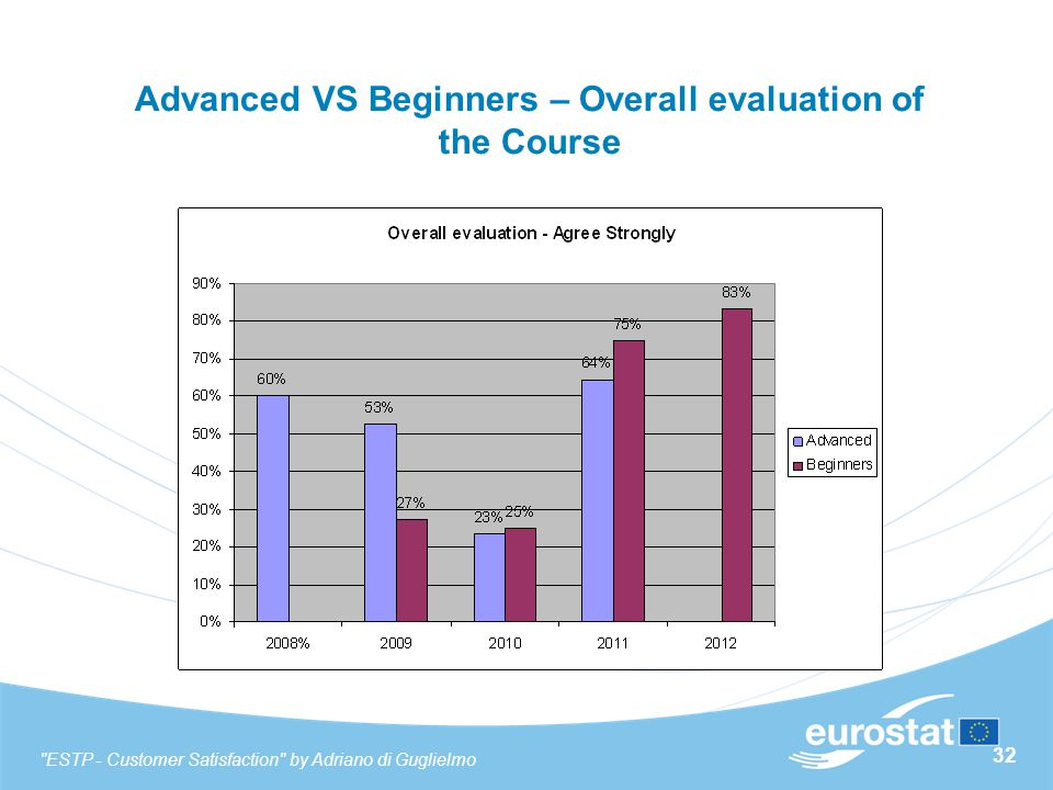32 Advanced VS Beginners – Overall evaluation of the Course