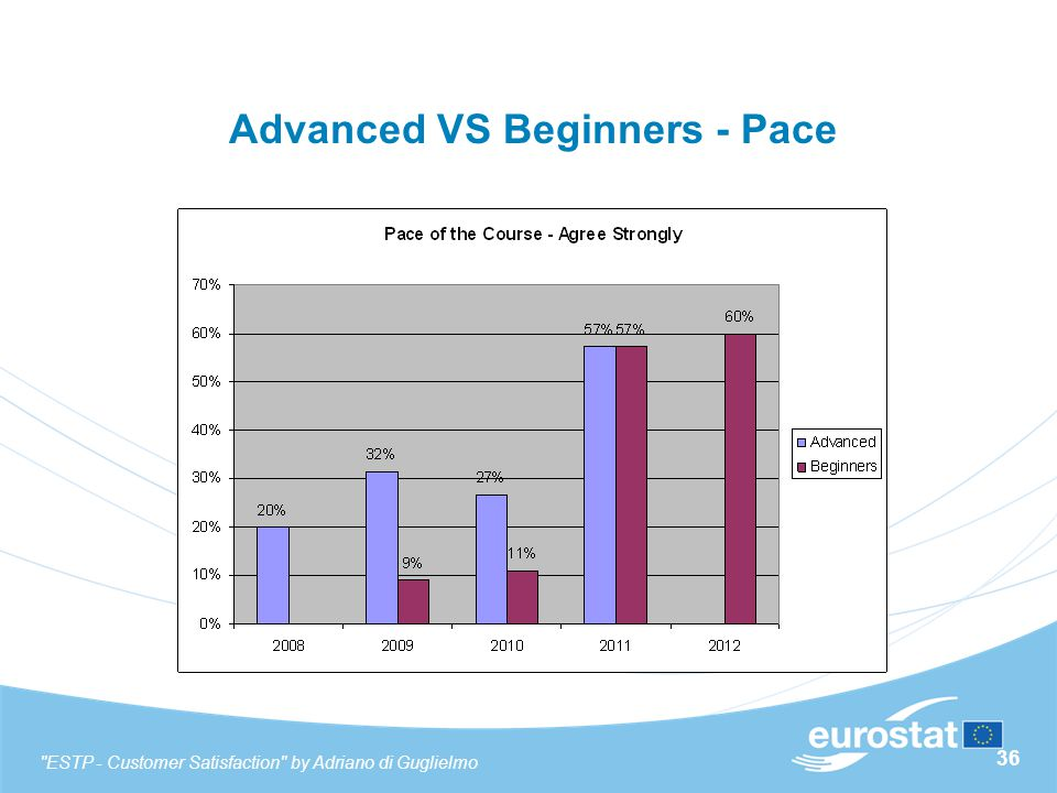 36 Advanced VS Beginners - Pace