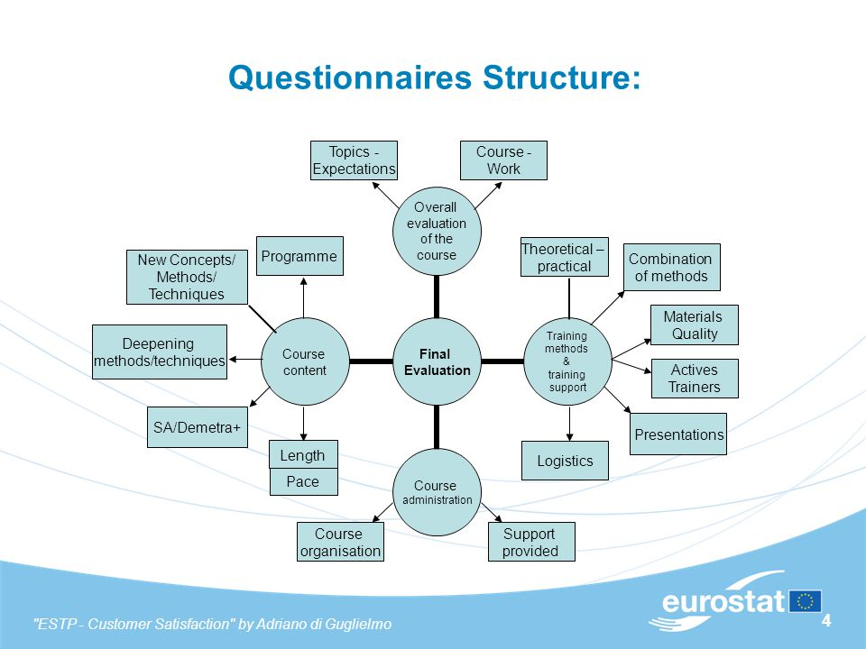 4 Questionnaires Structure: Length Materials Quality Combination of methods Theoretical – practical Presentations Programme New Concepts/ Methods/ Tec