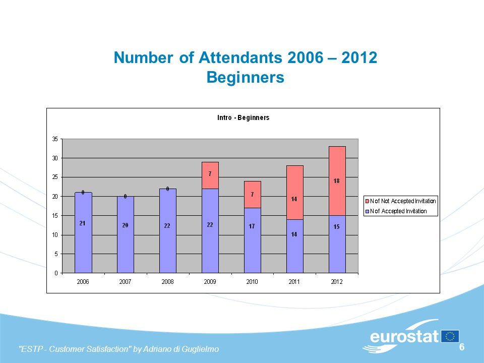 6 Number of Attendants 2006 – 2012 Beginners ESTP - Customer Satisfaction by Adriano di Guglielmo