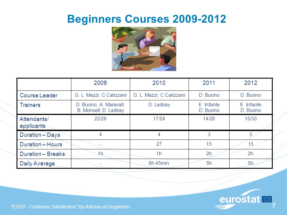 38 Findings (Beginners) As shown in the previous slides, we find extremely positive results for most of beginners courses (years 2009/2011/2012).