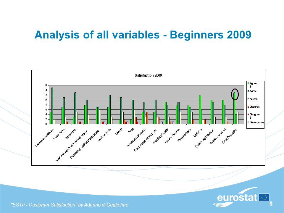 10 Analysis of all variables - Beginners 2010 ESTP - Customer Satisfaction by Adriano di Guglielmo