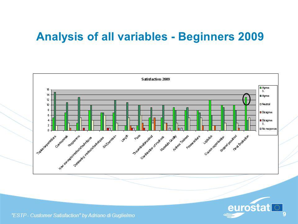 30 Final Evaluation - Advanced 10 old EU 10 new EU 13 old EU 7 new EU 5 old EU 10 new EU 7 old EU 6 new EU COUNTRIESCOUNTRIES ESTP - Customer Satisfaction by Adriano di Guglielmo