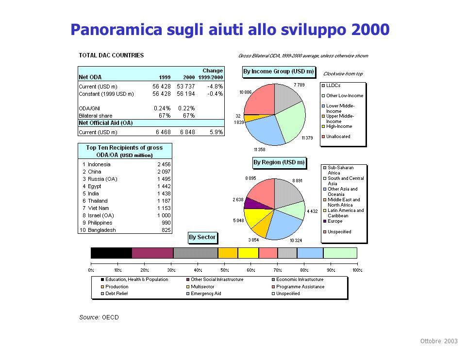 Ottobre 2003 Panoramica sugli aiuti allo sviluppo 2000