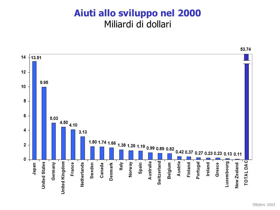 Ottobre 2003 Aiuti allo sviluppo nel 2000 Miliardi di dollari 9.95 5.03 4.50 4.10 3.13 1.80 1.74 1.66 1.38 1.26 1.19 0.99 0.89 0.82 0.42 0.37 0.27 0.23 0.13 0.11 13.51 53.74 0 2 4 6 8 10 12 14 Japan United States Germany United Kingdom France Netherlands Sweden Canada Denmark Italy Norway Spain Australia Switzerland Belgium Austria Finland Portugal Ireland Greece Luxembourg New Zealand TOTAL DAC