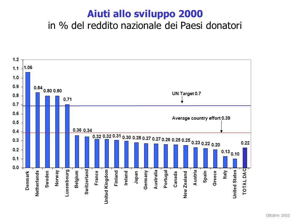 Ottobre 2003 Aiuti allo sviluppo 2000 in % del reddito nazionale dei Paesi donatori 1.06 0.84 0.80 0.71 0.28 0.27 0.26 0.25 0.23 0.22 0.20 0.13 0.10 0.22 0.32 0.31 0.30 0.34 0.36 0.0 0.1 0.2 0.3 0.4 0.5 0.6 0.7 0.8 0.9 1.0 1.1 1.2 Denmark Netherlands Sweden Norway Luxembourg Belgium Switzerland France United Kingdom Finland Ireland Japan Germany Australia Portugal Canada New Zealand Austria Spain Greece Italy United States TOTAL DAC UN Target 0.7 Average country effort 0.39