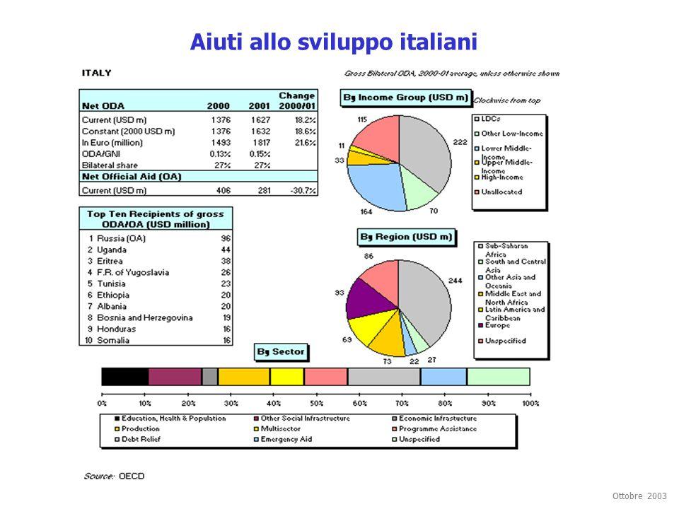 Aiuti allo sviluppo italiani