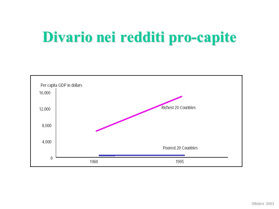 Ottobre 2003 Divario nei redditi pro-capite