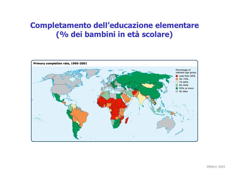 Ottobre 2003 Completamento dell'educazione elementare (% dei bambini in età scolare)