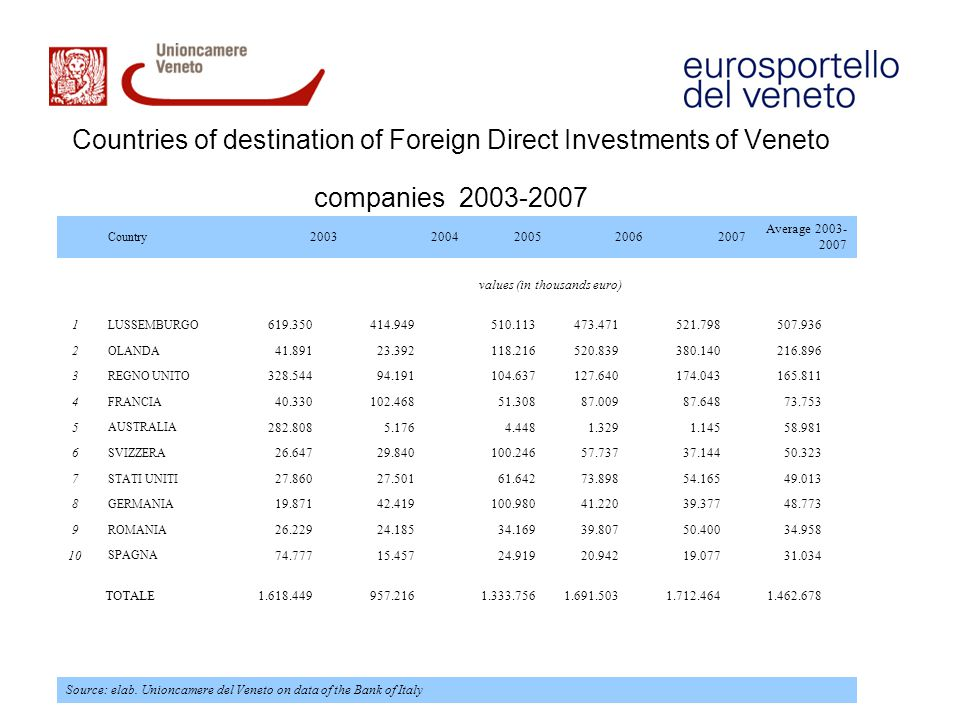 Countries of destination of Foreign Direct Investments of Veneto companies 2003-2007 Country 20032004200520062007 Average 2003- 2007 values (in thousa