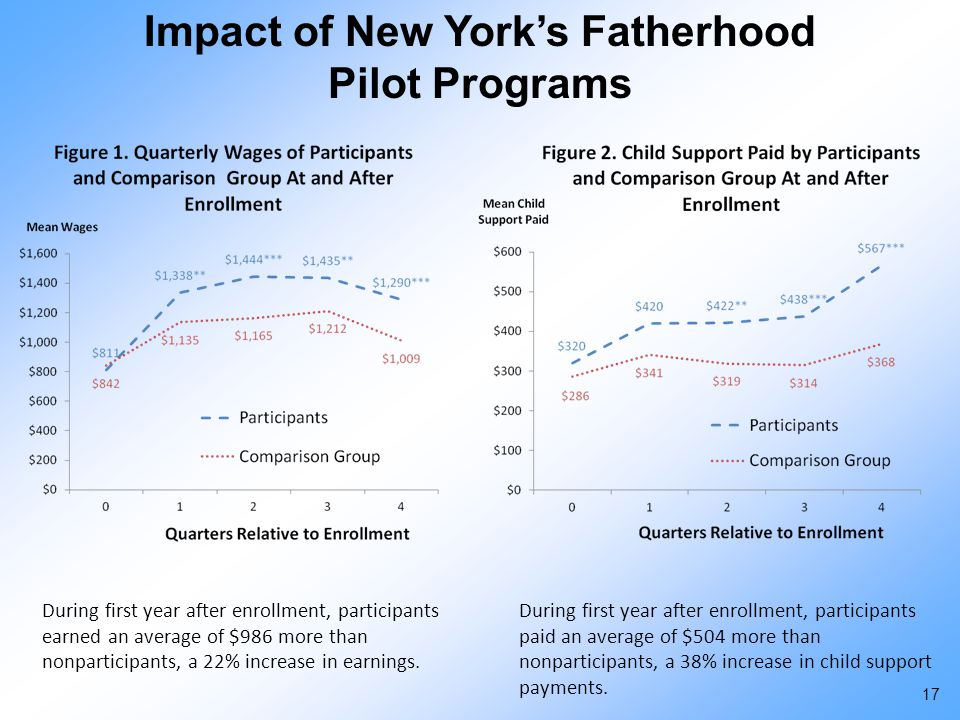 Impact of New York's Fatherhood Pilot Programs During first year after enrollment, participants earned an average of $986 more than nonparticipants, a