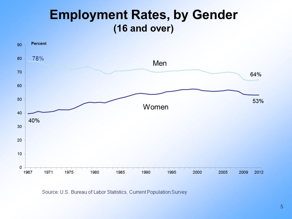 Employment Rates, by Gender (16 and over) Source: U.S. Bureau of Labor Statistics, Current Population Survey 78% 5