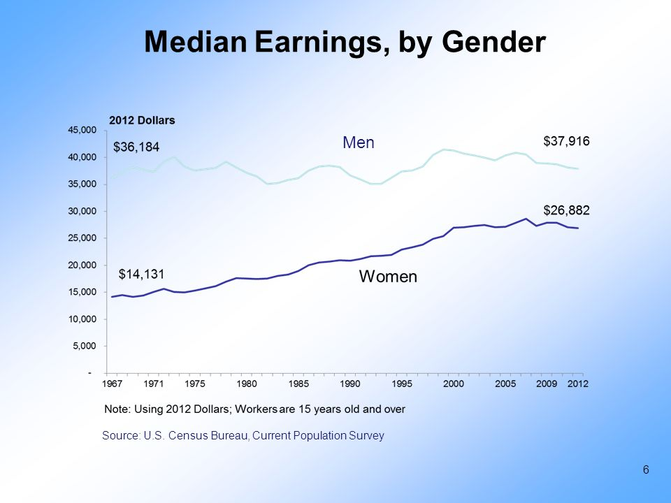 Median Earnings, by Gender Source: U.S. Census Bureau, Current Population Survey Men 6