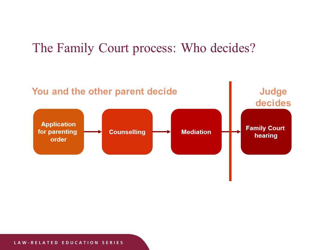 The Family Court process: Who decides.
