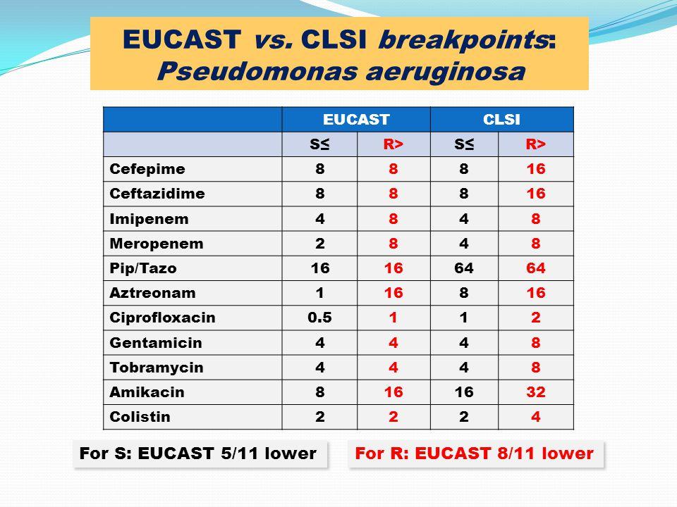 EUCASTCLSI S≤R>S≤R> Cefepime88816 Ceftazidime88816 Imipenem4848 Meropenem2848 Pip/Tazo16 64 Aztreonam1168 Ciprofloxacin0.5112 Gentamicin4448 Tobramyci