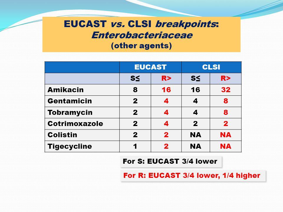 EUCASTCLSI S≤R>S≤R> Amikacin816 32 Gentamicin2448 Tobramycin2448 Cotrimoxazole2422 Colistin22NA Tigecycline12NA For S: EUCAST 3/4 lower For R: EUCAST