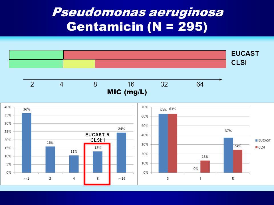 Pseudomonas aeruginosa Gentamicin (N = 295) 2481632 64 EUCAST CLSI MIC (mg/L) EUCAST: R CLSI: I