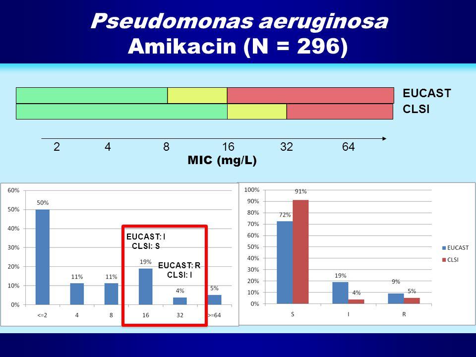 Pseudomonas aeruginosa Amikacin (N = 296) 2481632 64 EUCAST CLSI MIC (mg/L) EUCAST: R CLSI: I EUCAST: I CLSI: S