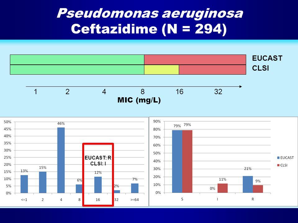 Pseudomonas aeruginosa Ceftazidime (N = 294) 124816 32 EUCAST CLSI MIC (mg/L) EUCAST: R CLSI: I