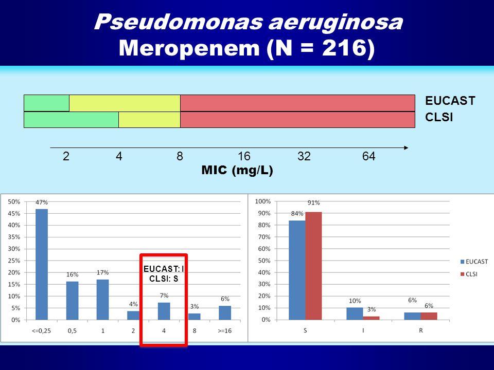 Pseudomonas aeruginosa Meropenem (N = 216) 2481632 64 EUCAST CLSI MIC (mg/L) EUCAST: I CLSI: S