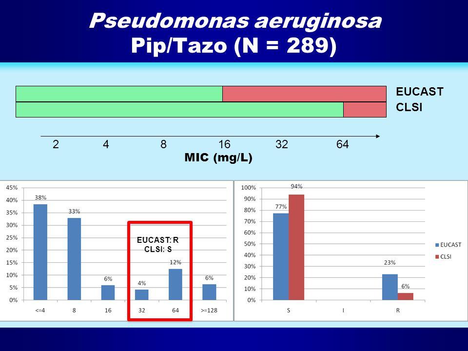 Pseudomonas aeruginosa Pip/Tazo (N = 289) 2481632 64 EUCAST CLSI MIC (mg/L) EUCAST: R CLSI: S