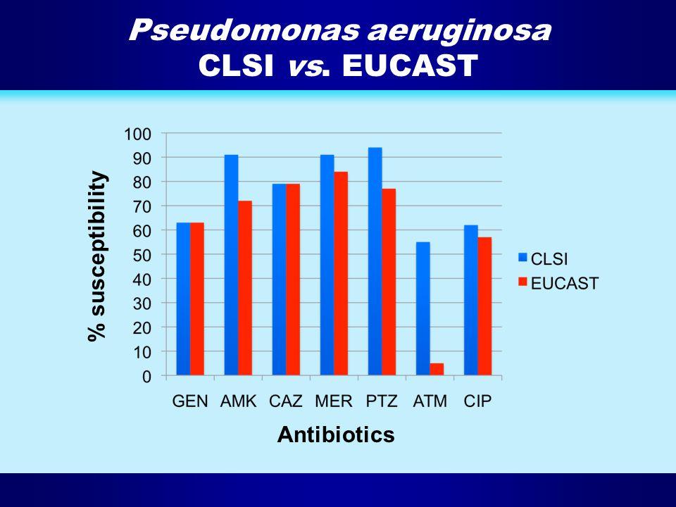 Pseudomonas aeruginosa CLSI vs. EUCAST % susceptibility Antibiotics