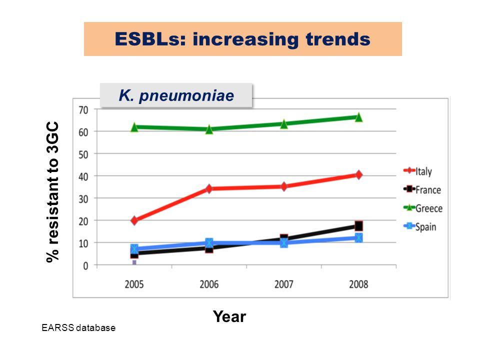 EARSS database Year % resistant to 3GC K. pneumoniae ESBLs: increasing trends