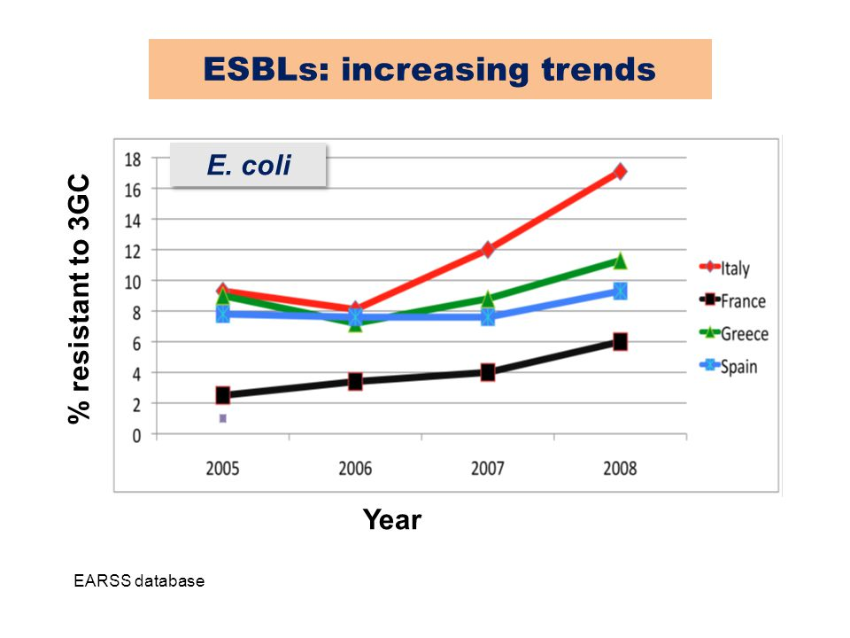EARSS database Year % resistant to 3GC E. coli ESBLs: increasing trends