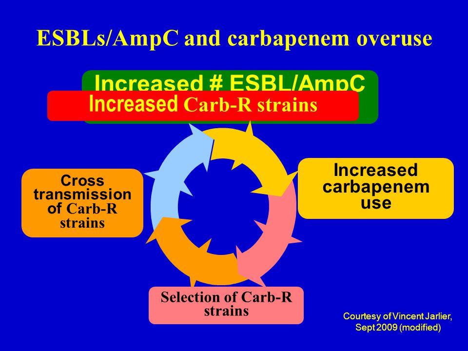 Courtesy of Vincent Jarlier, Sept 2009 (modified) ESBLs/AmpC and carbapenem overuse Increased # ESBL/AmpC cases Increased Carb-R strains Cross transmi