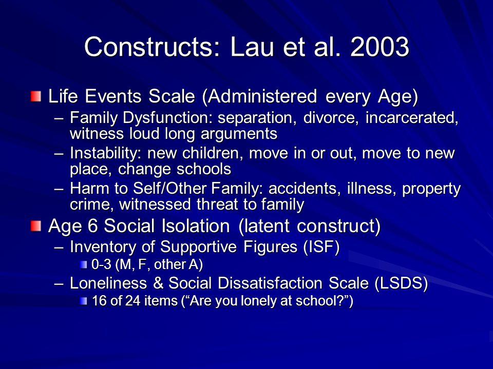 Constructs: Lau et al.
