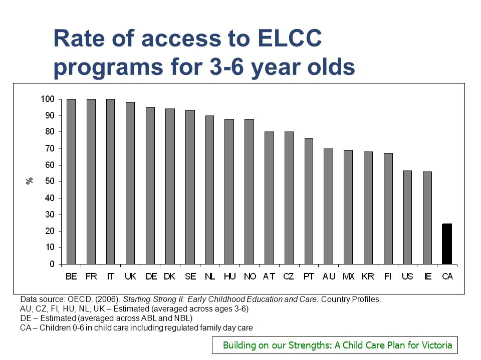 Rate of access to ELCC programs for 3-6 year olds Data source: OECD.
