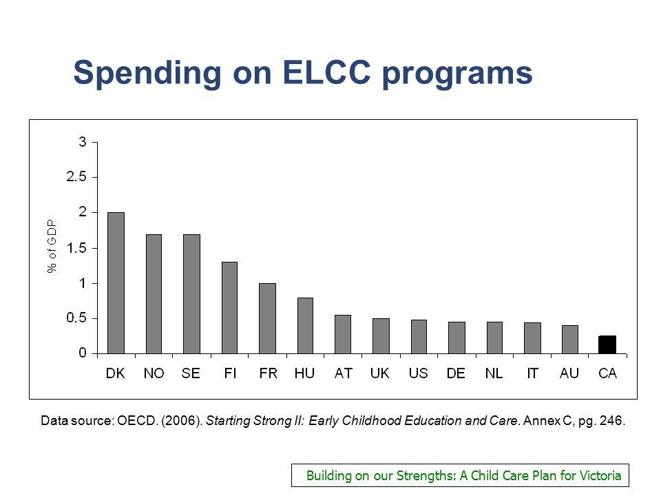 Spending on ELCC programs Data source: OECD. (2006).