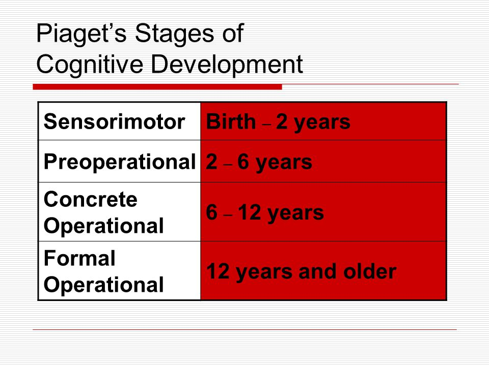 Piaget's Stages of Cognitive Development Sensorimotor Stage (Birth to 2 years) Preoperational Stage (2 to 6 years)
