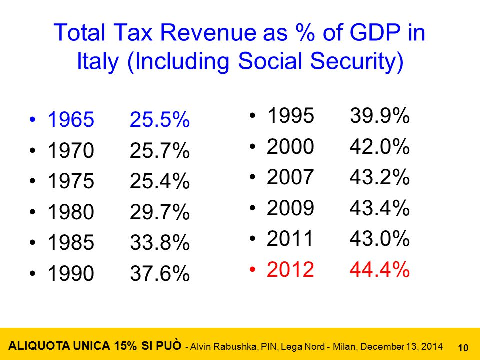 Total Tax Revenue as % of GDP in Italy (Including Social Security) 1965 25.5% 1970 25.7% 1975 25.4% 1980 29.7% 1985 33.8% 1990 37.6% 1995 39.9% 2000 42.0% 2007 43.2% 2009 43.4% 2011 43.0% 2012 44.4% ALIQUOTA UNICA 15% SI PUÒ - Alvin Rabushka, PIN, Lega Nord - Milan, December 13, 2014 10