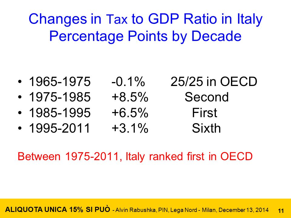 Changes in Tax to GDP Ratio in Italy Percentage Points by Decade 1965-1975 -0.1% 25/25 in OECD 1975-1985 +8.5% Second 1985-1995 +6.5% First 1995-2011 +3.1% Sixth Between 1975-2011, Italy ranked first in OECD ALIQUOTA UNICA 15% SI PUÒ - Alvin Rabushka, PIN, Lega Nord - Milan, December 13, 2014 11