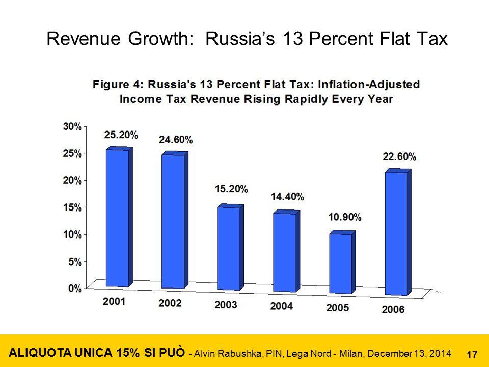 Revenue Growth: Russia's 13 Percent Flat Tax ALIQUOTA UNICA 15% SI PUÒ - Alvin Rabushka, PIN, Lega Nord - Milan, December 13, 2014 17