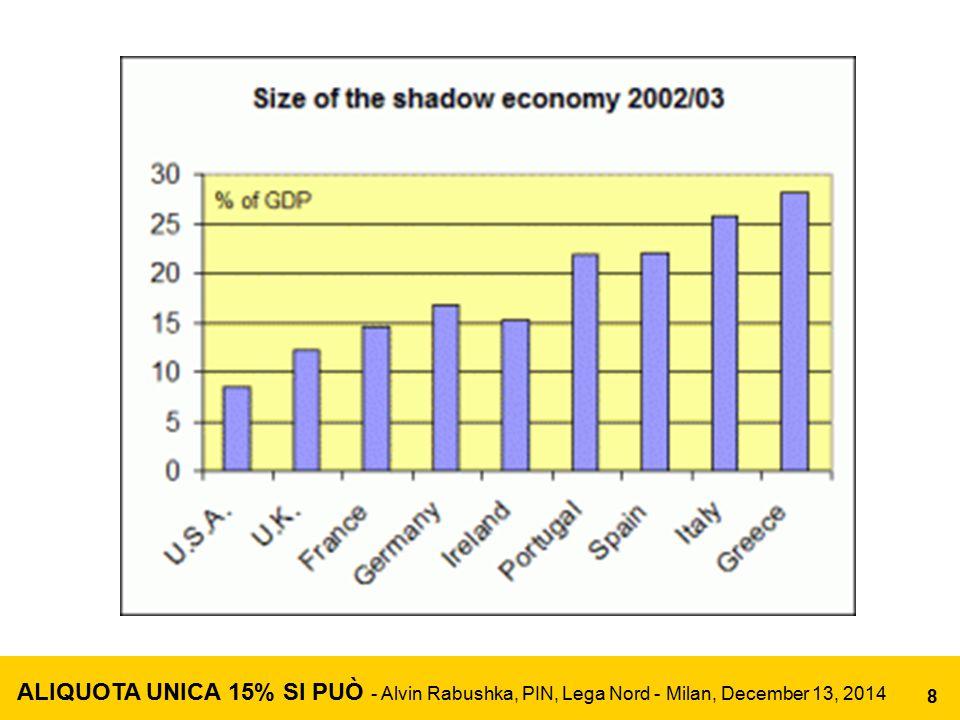 Tax Revenue as % of GDP in Italy (Excluding Social Security) 1965 16.8% 1975 13.7% 1985 22.0% 1995 27.4% 2000 30.0% 2007 30.3% 2009 29.7% 2011 29.6% ALIQUOTA UNICA 15% SI PUÒ - Alvin Rabushka, PIN, Lega Nord - Milan, December 13, 2014 9