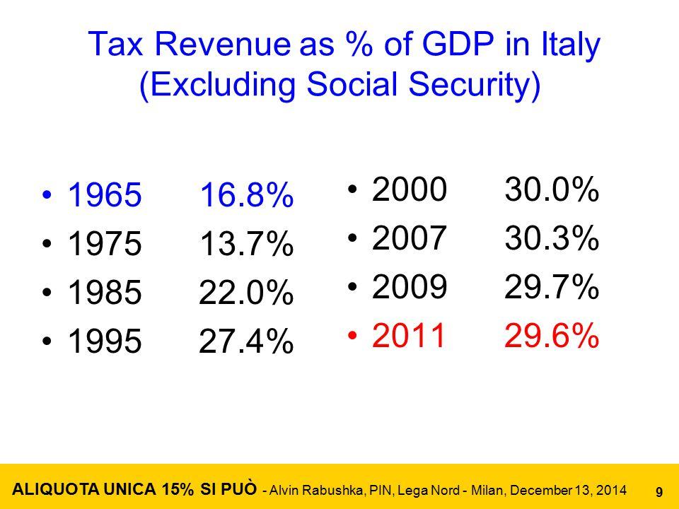Total Tax Revenue as % of GDP in Italy (Including Social Security) 1965 25.5% 1970 25.7% 1975 25.4% 1980 29.7% 1985 33.8% 1990 37.6% 1995 39.9% 2000 42.0% 2007 43.2% 2009 43.4% 2011 43.0% 2012 44.4% ALIQUOTA UNICA 15% SI PUÒ - Alvin Rabushka, PIN, Lega Nord - Milan, December 13, 2014 10