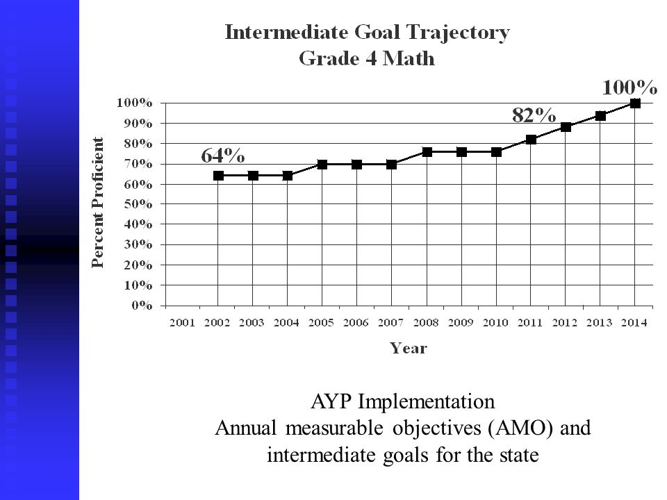 7 AYP Implementation Annual measurable objectives (AMO) and intermediate goals for the state