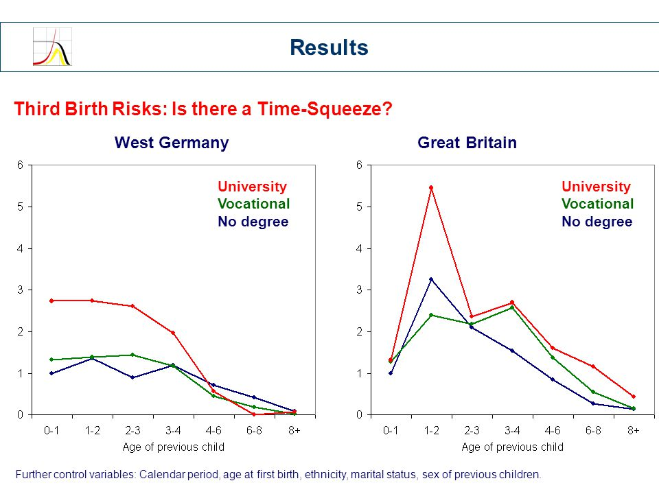 Third Birth Risks: Is there a Time-Squeeze.