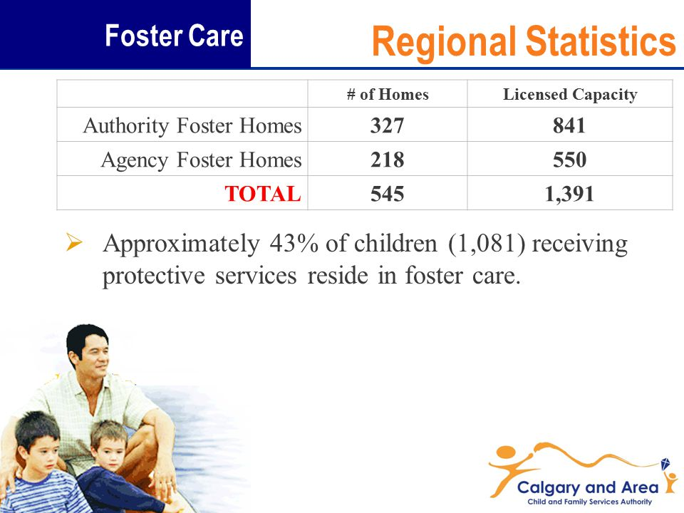  Approximately 43% of children (1,081) receiving protective services reside in foster care.