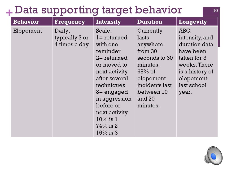 + Data supporting target behavior BehaviorFrequencyIntensityDurationLongevity ElopementDaily: typically 3 or 4 times a day Scale: 1= returned with one reminder 2= returned or moved to next activity after several techniques 3= engaged in aggression before or next activity 10% is 1 74% is 2 16% is 3 Currently lasts anywhere from 30 seconds to 30 minutes.