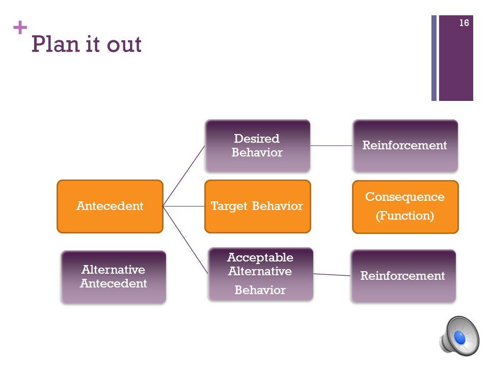 + Plan it out Antecedent Desired Behavior ReinforcementTarget Behavior Acceptable Alternative Behavior Reinforcement Alternative Antecedent Consequence (Function) 16